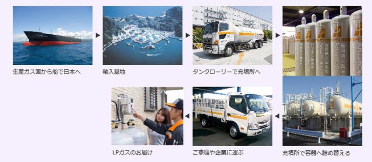 service_gass004